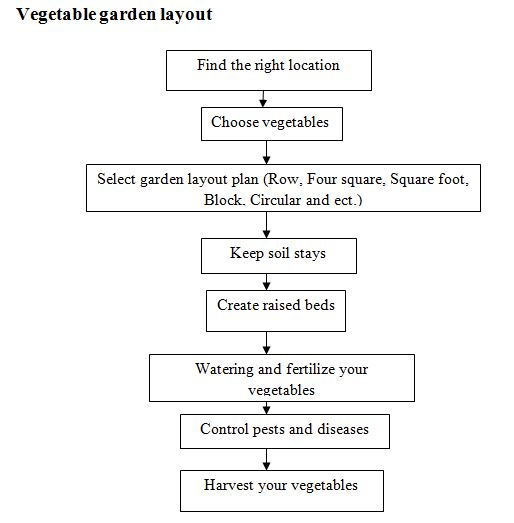 Vegetable Garden Layout Flowchart.